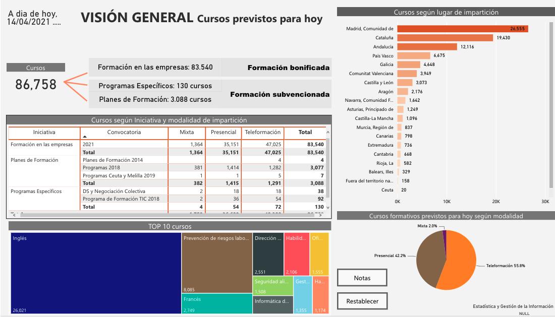 Cursos Fundae - Datos Abril